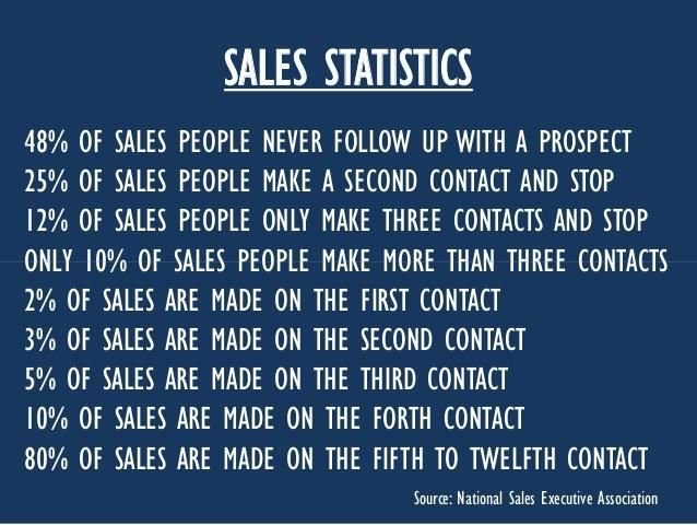 statistics about sales, finding contact and rate of success versus effort