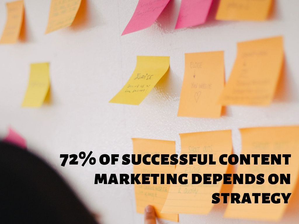 72% of successful content marketing depends on strategy