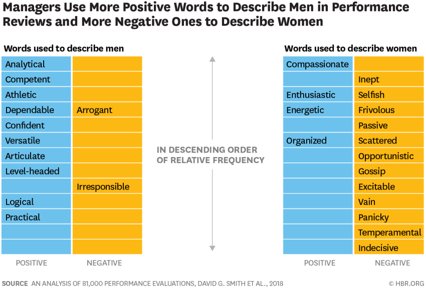 statistics of words used to describe performance of men and women